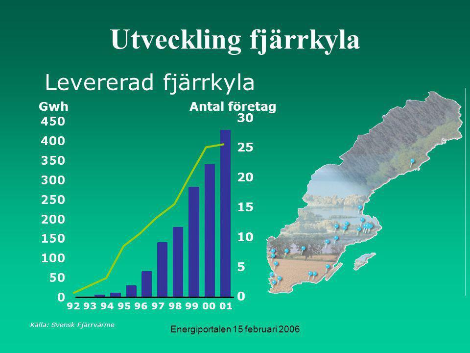 Energiportalen 15 februari 2006 Utveckling fjärrkyla Gwh Levererad fjärrkyla 92939495969798990001 0 30 5 10 15 20 25 Antal företag Källa: Svensk Fjärrvärme