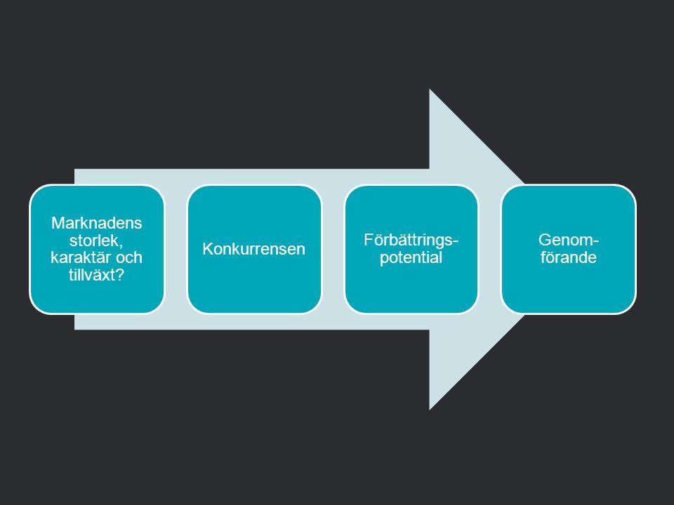 Marknadens storlek, karaktär och tillväxt? Konkurrensen Förbättrings- potential Genom- förande
