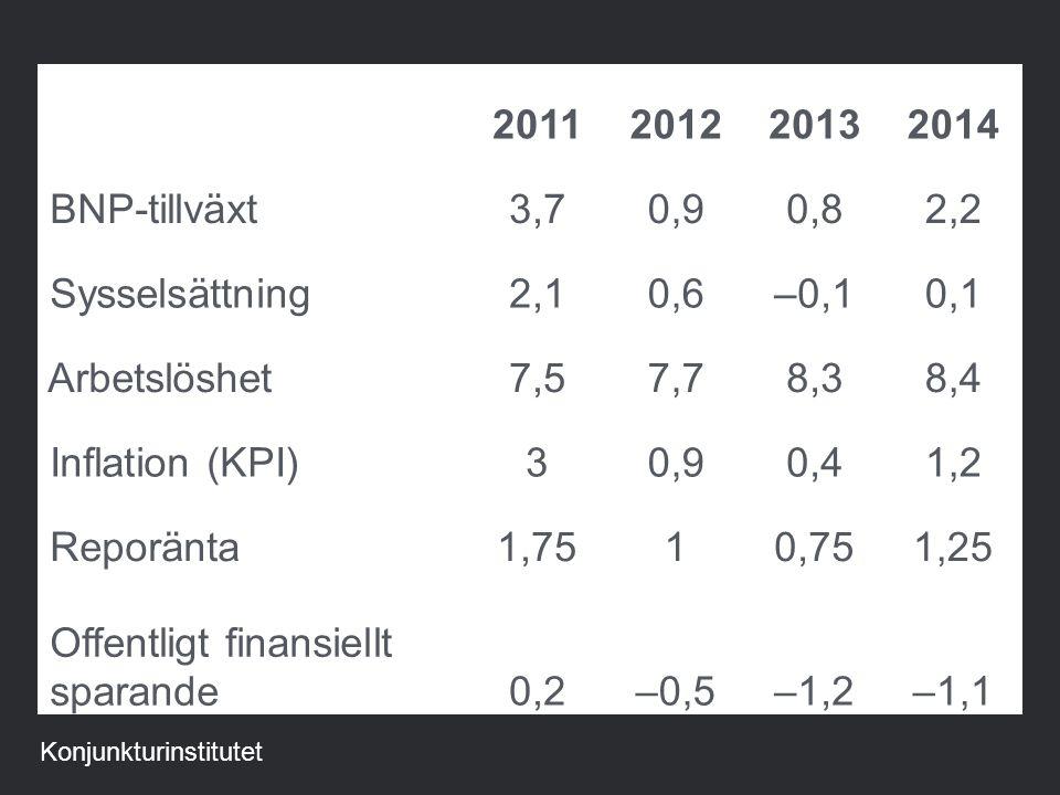 2011201220132014 BNP-tillväxt3,70,90,82,2 Sysselsättning2,10,6–0,10,1 Arbetslöshet7,57,78,38,4 Inflation (KPI)30,90,41,2 Reporänta1,7510,751,25 Offentligt finansiellt sparande0,2–0,5–1,2–1,1 Konjunkturinstitutet