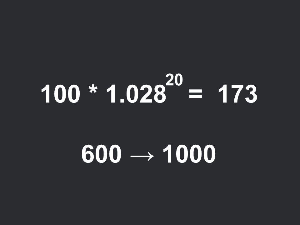 100 * 1.028 = 173 600 → 1000 20