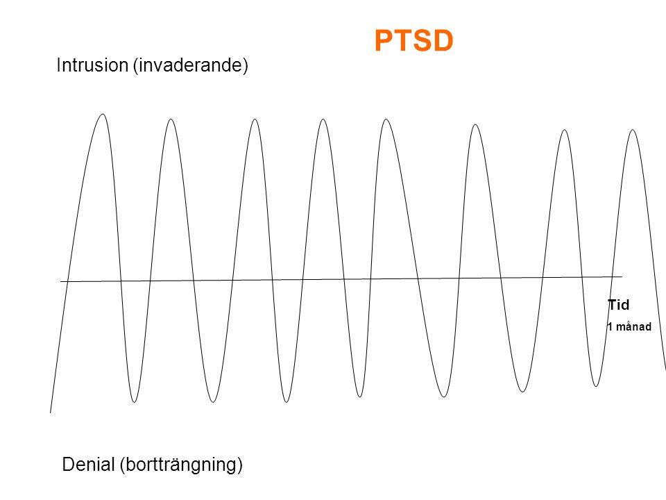 Intrusion (invaderande) Denial (bortträngning) Tid 1 månad PTSD