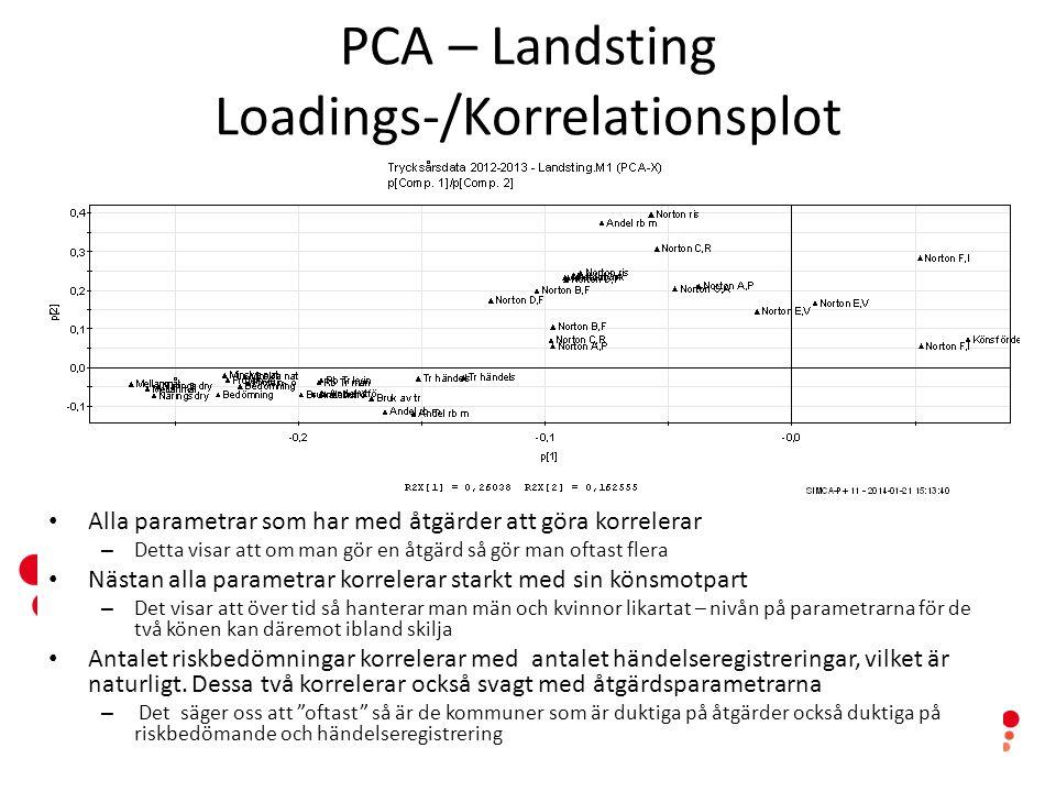 www.senioralert.se | senioralert@lj.se PCA – Landsting Loadings-/Korrelationsplot Alla parametrar som har med åtgärder att göra korrelerar – Detta visar att om man gör en åtgärd så gör man oftast flera Nästan alla parametrar korrelerar starkt med sin könsmotpart – Det visar att över tid så hanterar man män och kvinnor likartat – nivån på parametrarna för de två könen kan däremot ibland skilja Antalet riskbedömningar korrelerar med antalet händelseregistreringar, vilket är naturligt.