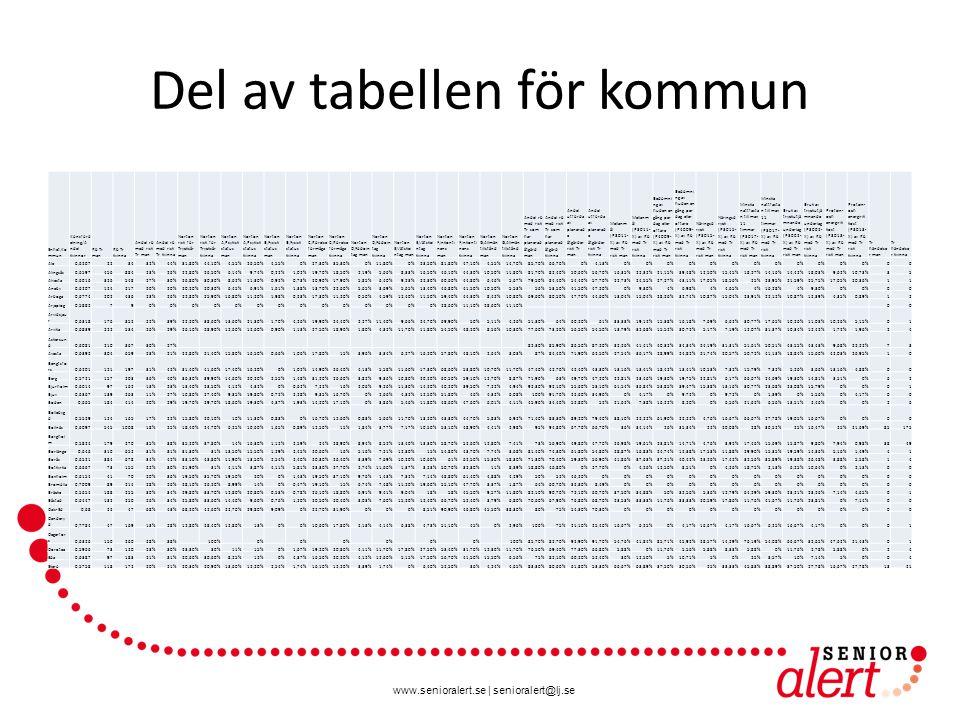www.senioralert.se | senioralert@lj.se PCA – Kommun Score plot Varje punkt är en kommun De som ligger utanför ellipsen har mycket ovanliga värden bland minst en av parametrarna