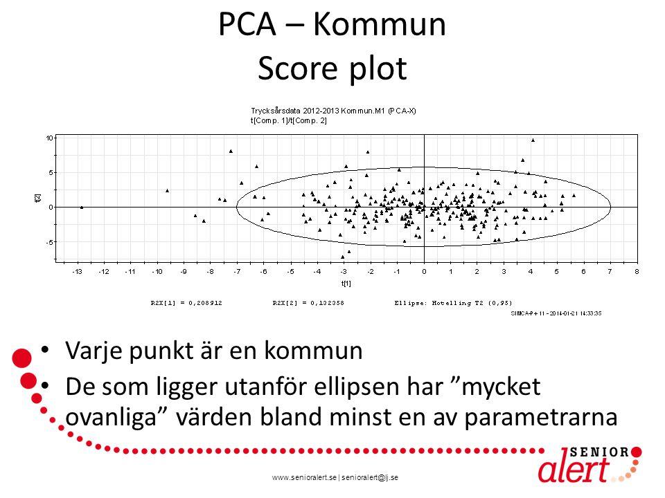 www.senioralert.se | senioralert@lj.se PCA – Kommun - Strömsund Punkten längst till vänster – Strömsund – har höga värden på alla åtgärder och är även duktiga på att registrera händelser