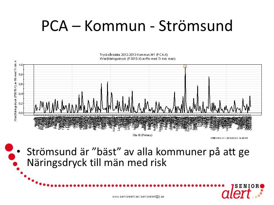 www.senioralert.se | senioralert@lj.se PCA – Kommun - Strömsund Strömsund är bäst av alla kommuner på att ge Näringsdryck till män med risk