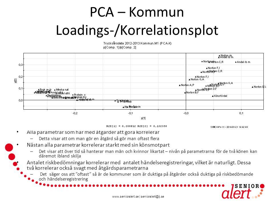 www.senioralert.se | senioralert@lj.se PCA – Privat Score plot Varje punkt är en kommun som har privat enhet De som ligger utanför ellipsen har mycket ovanliga värden bland minst en av parametrarna