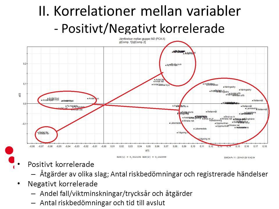 www.senioralert.se | senioralert@lj.se II. Korrelationer mellan variabler - Positivt/Negativt korrelerade Positivt korrelerade – Åtgärder av olika sla