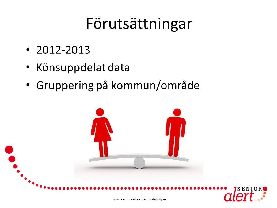 www.senioralert.se | senioralert@lj.se Förutsättningar 2012-2013 Könsuppdelat data Gruppering på kommun/område