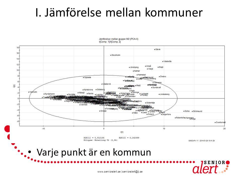 www.senioralert.se | senioralert@lj.se I. Jämförelse mellan kommuner Varje punkt är en kommun