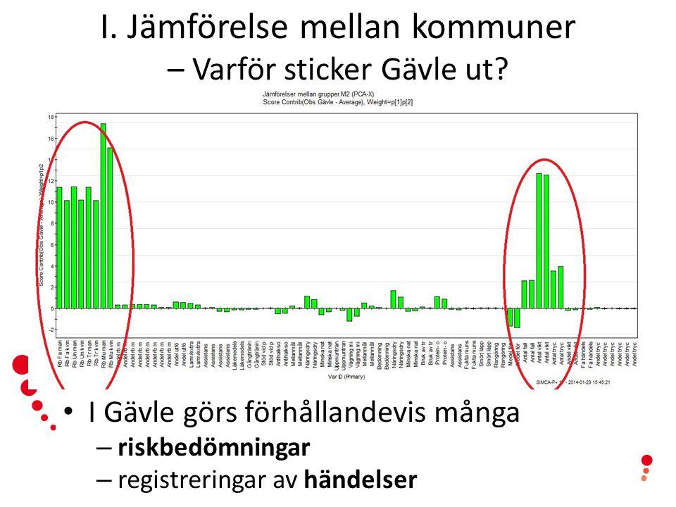 www.senioralert.se | senioralert@lj.se I. Jämförelse mellan kommuner – Varför sticker Gävle ut? I Gävle görs förhållandevis många – riskbedömningar –