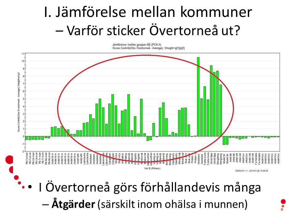 www.senioralert.se | senioralert@lj.se I. Jämförelse mellan kommuner – Varför sticker Övertorneå ut? I Övertorneå görs förhållandevis många – Åtgärder