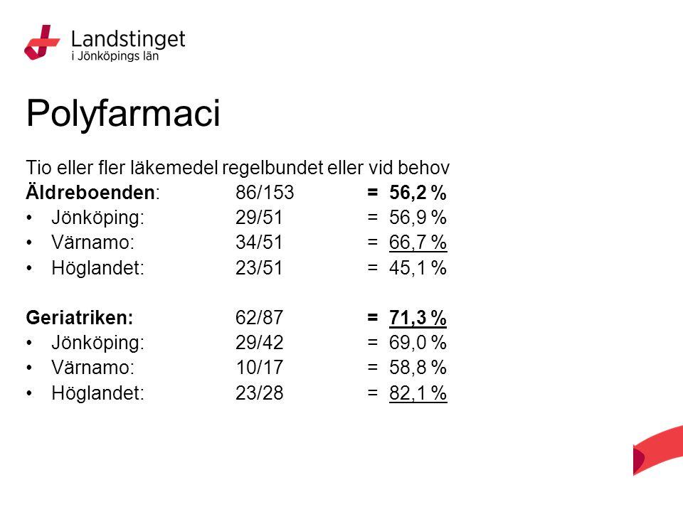 Tio eller fler läkemedel regelbundet eller vid behov Äldreboenden: 86/153 = 56,2 % Jönköping: 29/51= 56,9 % Värnamo: 34/51= 66,7 % Höglandet: 23/51= 45,1 % Geriatriken: 62/87= 71,3 % Jönköping: 29/42= 69,0 % Värnamo: 10/17= 58,8 % Höglandet: 23/28= 82,1 % Polyfarmaci