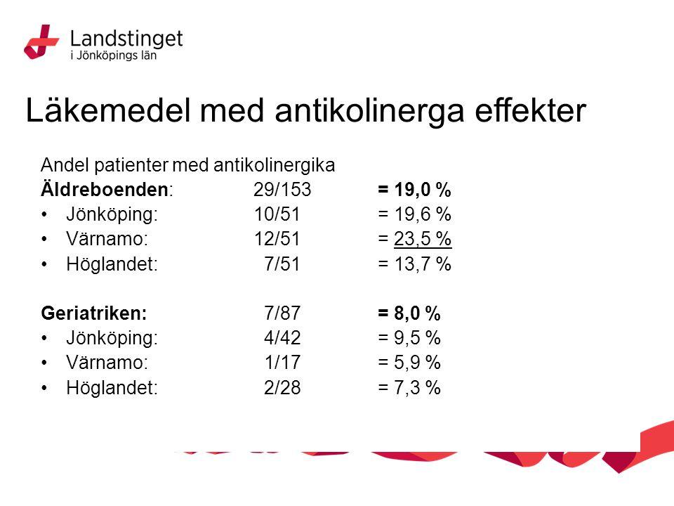 Andel patienter med antikolinergika Äldreboenden: 29/153 = 19,0 % Jönköping: 10/51= 19,6 % Värnamo: 12/51 = 23,5 % Höglandet: 7/51= 13,7 % Geriatriken: 7/87= 8,0 % Jönköping: 4/42= 9,5 % Värnamo: 1/17= 5,9 % Höglandet: 2/28= 7,3 % Läkemedel med antikolinerga effekter