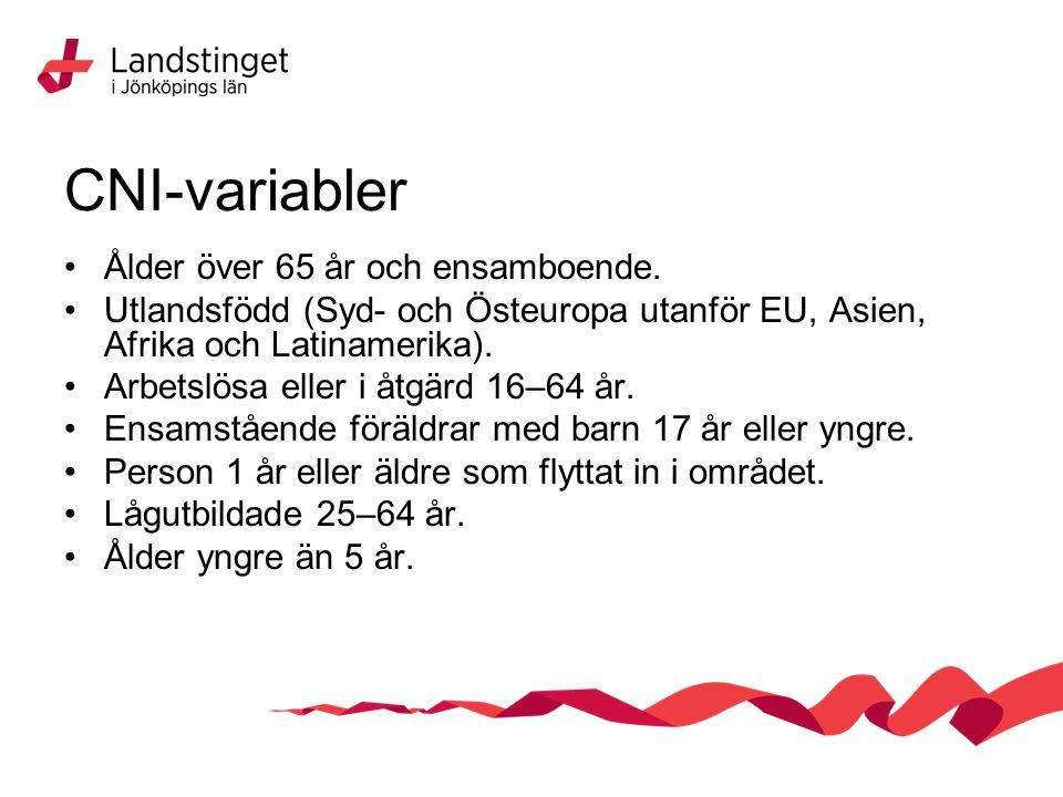 CNI-variabler Ålder över 65 år och ensamboende.