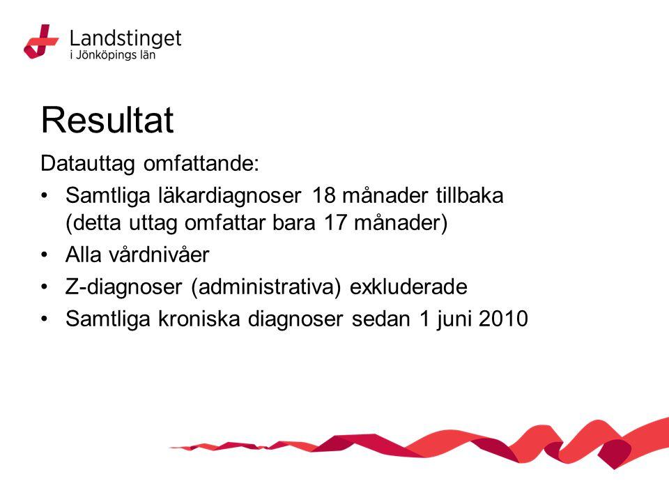 Resultat Datauttag omfattande: Samtliga läkardiagnoser 18 månader tillbaka (detta uttag omfattar bara 17 månader) Alla vårdnivåer Z-diagnoser (administrativa) exkluderade Samtliga kroniska diagnoser sedan 1 juni 2010