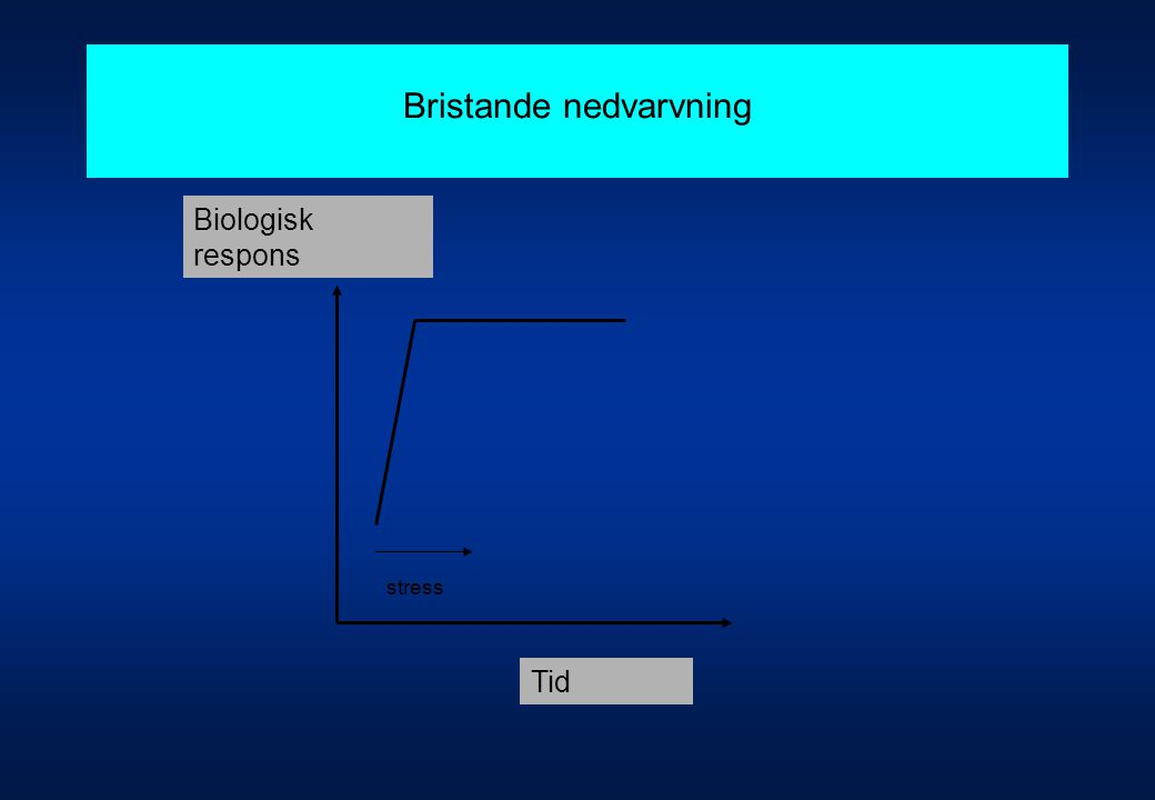 Bristande nedvarvning stress Biologisk respons Tid