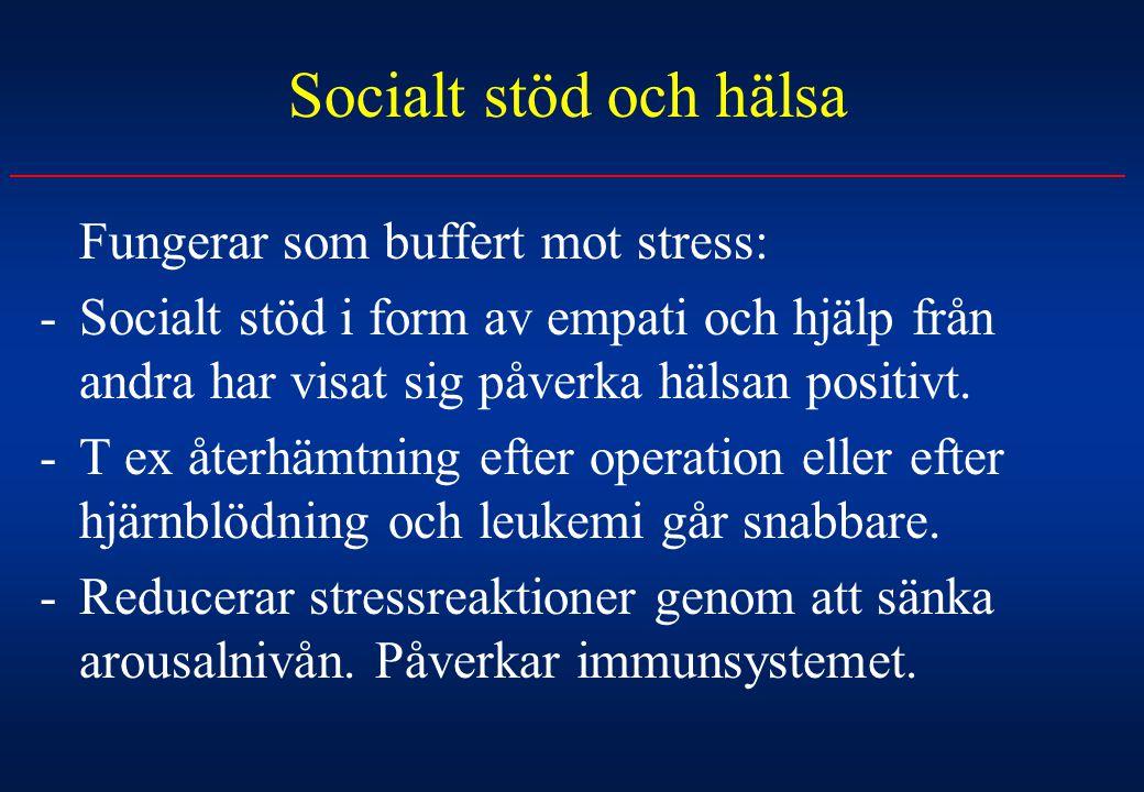 Socialt stöd och hälsa Fungerar som buffert mot stress: -Socialt stöd i form av empati och hjälp från andra har visat sig påverka hälsan positivt. -T