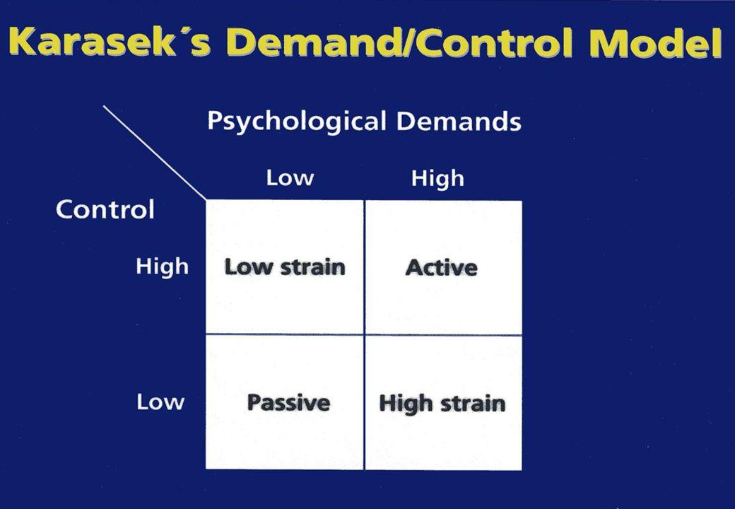 Psykosocial arbetsmiljö och hälsa Theorell och Johnson (1988) lade till: -Dimensionen socialt stöd -Det sociala stödet fungerar som en buffert -Skyddar oss från de negativa effekterna av stress