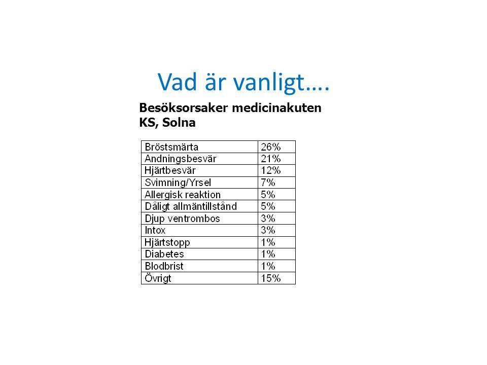 A- problem Stabilisera nacken vid behov, nackkrage Ryggdunk/bukstöt Rensugning av blod, slem Avlägsnande av främmande kropp med MaGill Käklyft, haklyft Kantarell, svalgtub Behandla angioödem/larynxödem –Im Adrenalin 1 mg/ml, 0,5 ml i väntan på iv infart –Iv Adrenalin 0,1 mg/ml, 2-3 ml vid angioödem/anafylaxi med cirkulatorisk chock Åtgärder