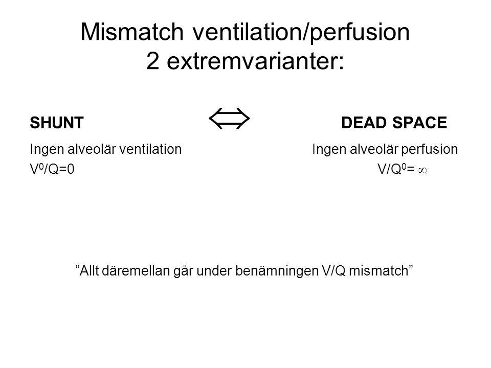 "Mismatch ventilation/perfusion 2 extremvarianter: SHUNT  DEAD SPACE Ingen alveolär ventilation Ingen alveolär perfusion V 0 /Q=0 V/Q 0 =  ""Allt däre"