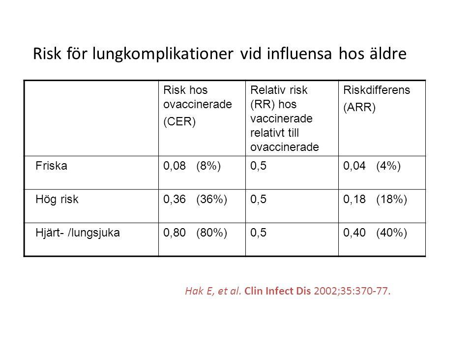 Risk hos ovaccinerade (CER) Relativ risk (RR) hos vaccinerade relativt till ovaccinerade Riskdifferens (ARR) Friska0,08 (8%)0,50,04 (4%) Hög risk0,36
