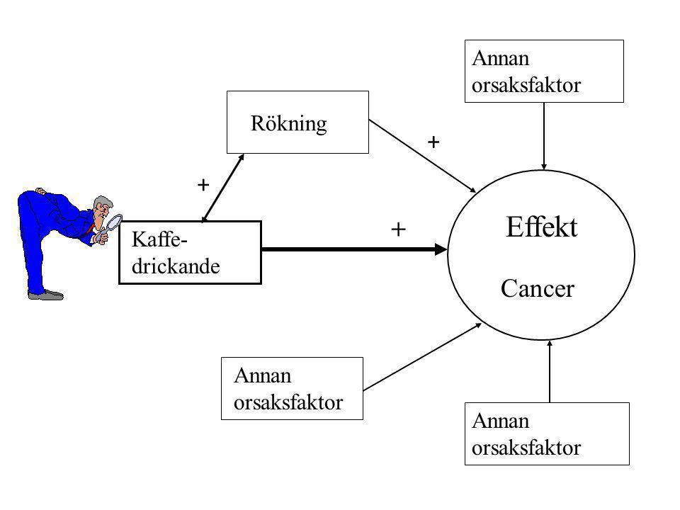 Kaffe- drickande Rökning Annan orsaksfaktor Annan orsaksfaktor Annan orsaksfaktor Effekt Cancer + + +