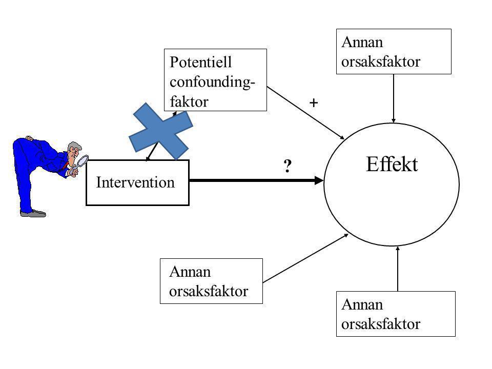 Potentiell confounding- faktor Annan orsaksfaktor Annan orsaksfaktor Annan orsaksfaktor Effekt ? + Intervention