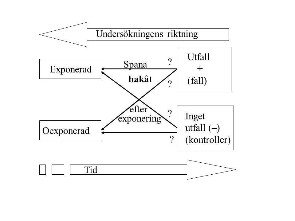 Exponerad Oexponerad Utfall + (fall) Inget utfall (–) (kontroller) ? ? ? ? Tid Undersökningens riktning Spana bakåt efter exponering