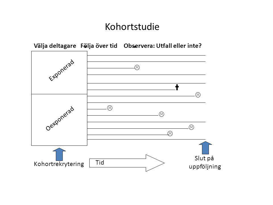 Kohortstudie Välja deltagare Följa över tid Observera: Utfall eller inte? Exponerad Oexponerad      †  Tid Slut på uppföljning Kohortrekrytering