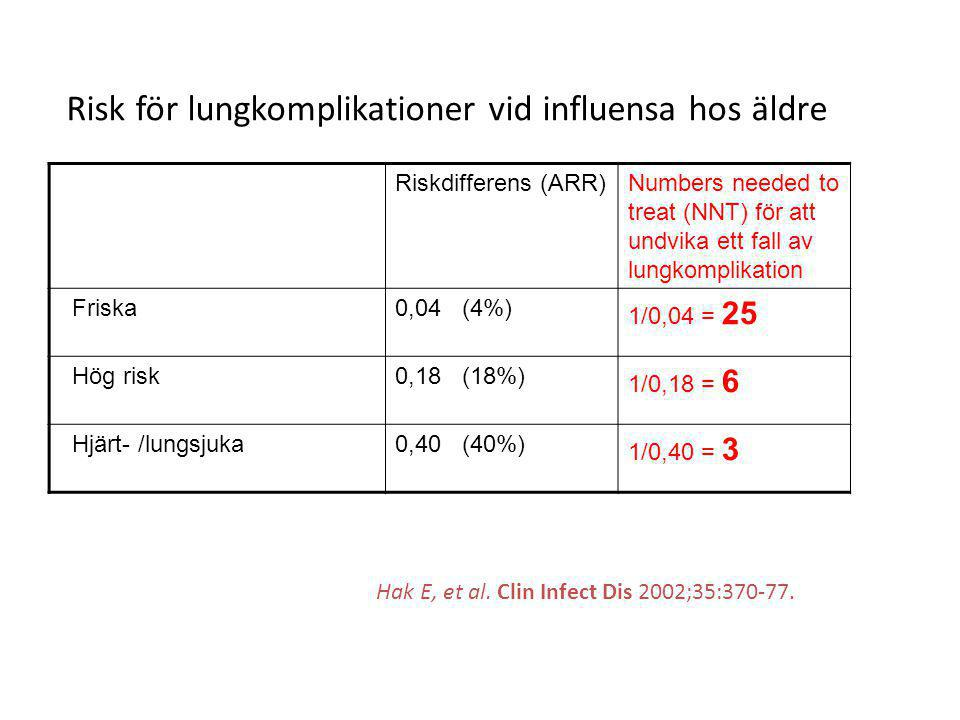 Riskdifferens (ARR)Numbers needed to treat (NNT) för att undvika ett fall av lungkomplikation Friska0,04 (4%) 1/0,04 = 25 Hög risk0,18 (18%) 1/0,18 =