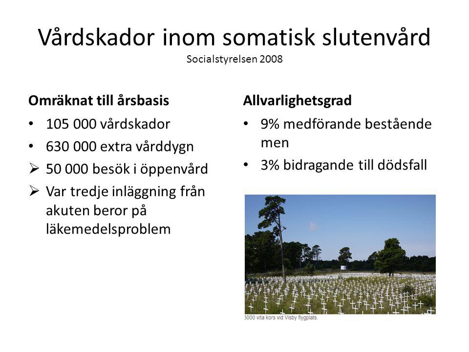 Vårdskador inom somatisk slutenvård Socialstyrelsen 2008 Omräknat till årsbasis 105 000 vårdskador 630 000 extra vårddygn  50 000 besök i öppenvård 