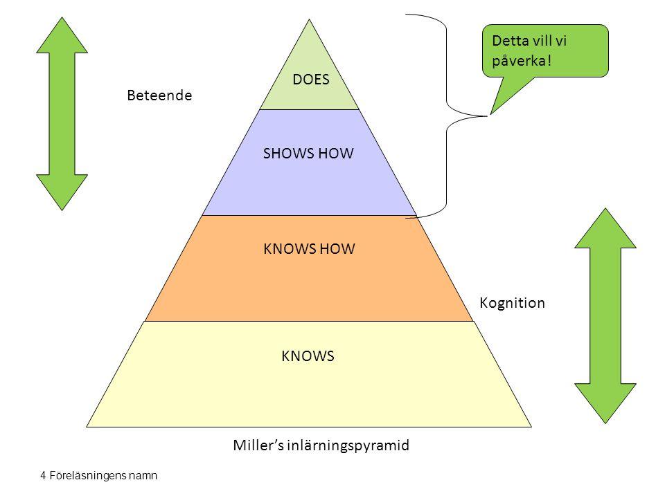 4 Föreläsningens namn DOES SHOWS HOW KNOWS HOW KNOWS Detta vill vi påverka! Beteende Kognition Miller's inlärningspyramid
