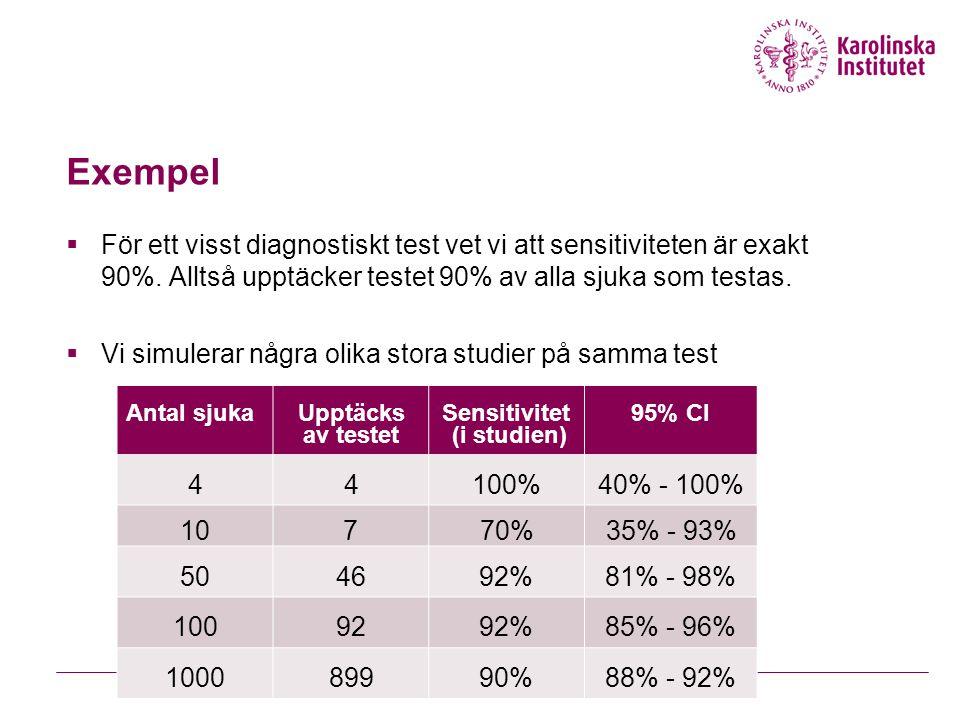 Exempel  För ett visst diagnostiskt test vet vi att sensitiviteten är exakt 90%.