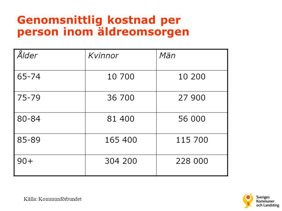 Genomsnittlig kostnad per person inom äldreomsorgen ÅlderKvinnorMän 65-7410 70010 200 75-7936 70027 900 80-8481 40056 000 85-89165 400115 700 90+304 2