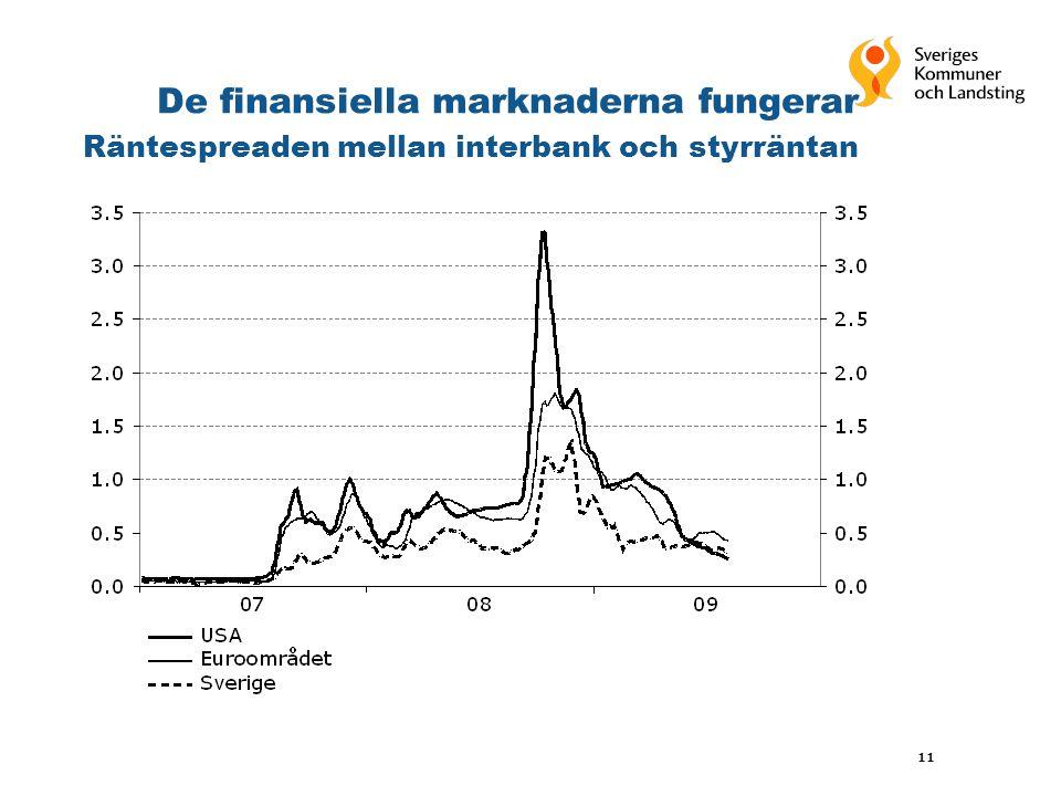 11 De finansiella marknaderna fungerar Räntespreaden mellan interbank och styrräntan