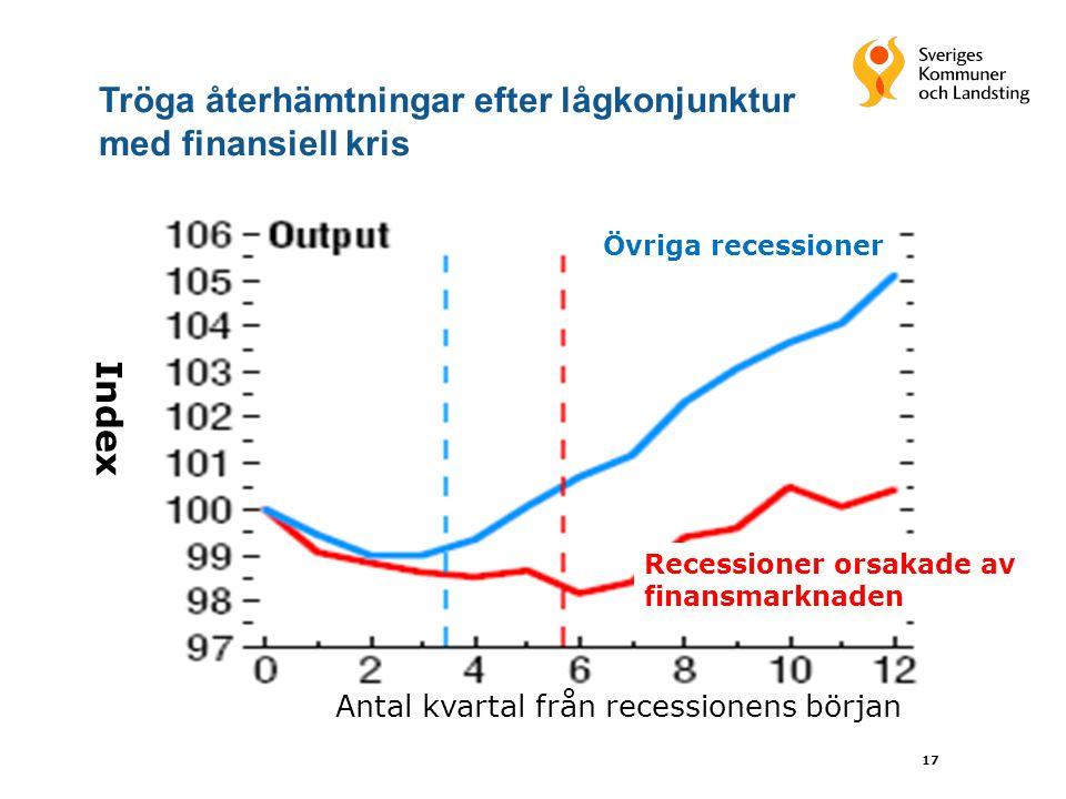 17 Recessioner orsakade av finansmarknaden Övriga recessioner Antal kvartal från recessionens början Index Tröga återhämtningar efter lågkonjunktur med finansiell kris