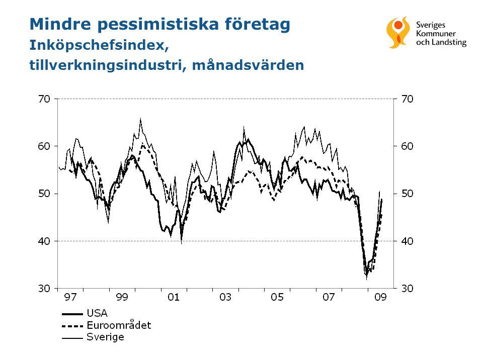 20 Mindre pessimistiska företag Inköpschefsindex, tillverkningsindustri, månadsvärden