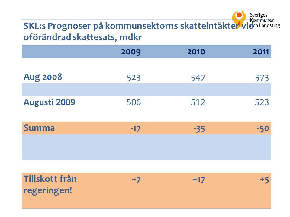 33 SKL:s Prognoser på kommunsektorns skatteintäkter vid oförändrad skattesats, mdkr 200920102011 Aug 2008523547573 Augusti 2009506512523 Summa-17-35-50 Tillskott från regeringen.