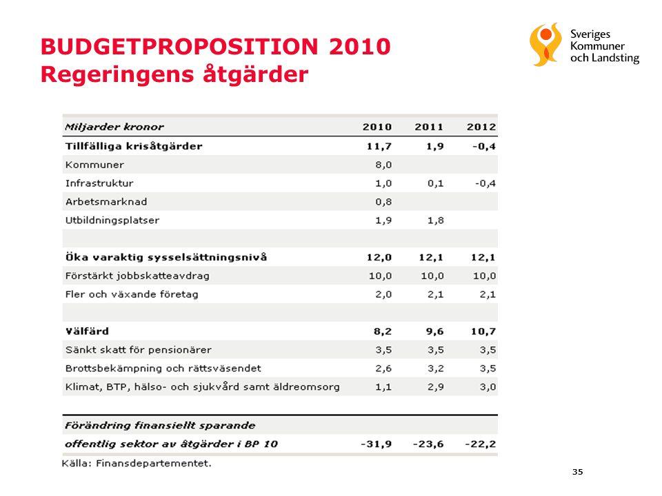35 BUDGETPROPOSITION 2010 Regeringens åtgärder