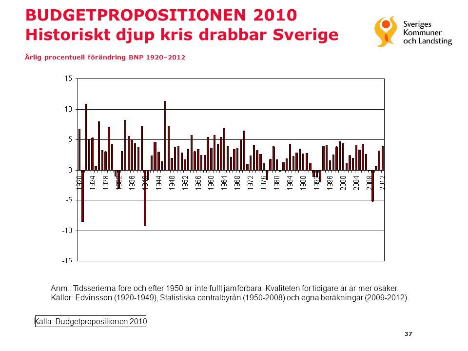 37 BUDGETPROPOSITIONEN 2010 Historiskt djup kris drabbar Sverige Årlig procentuell förändring BNP 1920–2012 Anm.: Tidsserierna före och efter 1950 är inte fullt jämförbara.