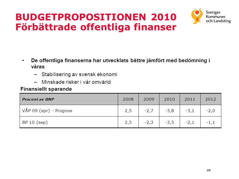 39 BUDGETPROPOSITIONEN 2010 Förbättrade offentliga finanser Procent av BNP 20082009201020112012 VÅP 09 (apr) - Prognos2,5-2,7-3,8-3,1-2,0 BP 10 (sep)2,5-2,3-3,5-2,1-1,1 De offentliga finanserna har utvecklats bättre jämfört med bedömning i våras –Stabilisering av svensk ekonomi –Minskade risker i vår omvärld Finansiellt sparande