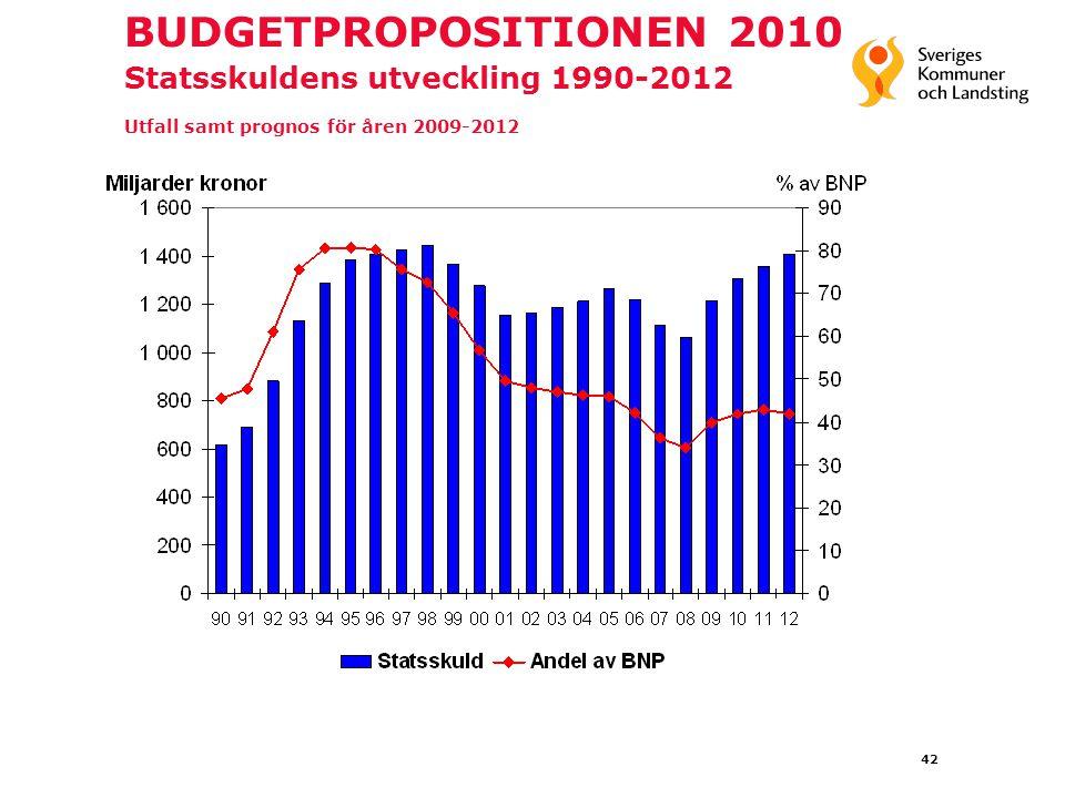 42 BUDGETPROPOSITIONEN 2010 Statsskuldens utveckling 1990-2012 Utfall samt prognos för åren 2009-2012