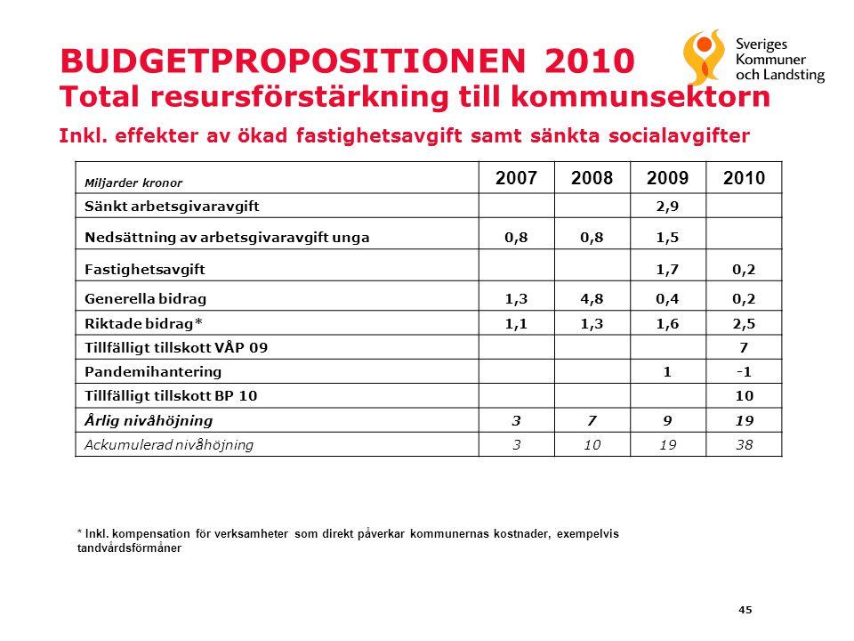 45 BUDGETPROPOSITIONEN 2010 Total resursförstärkning till kommunsektorn Inkl.
