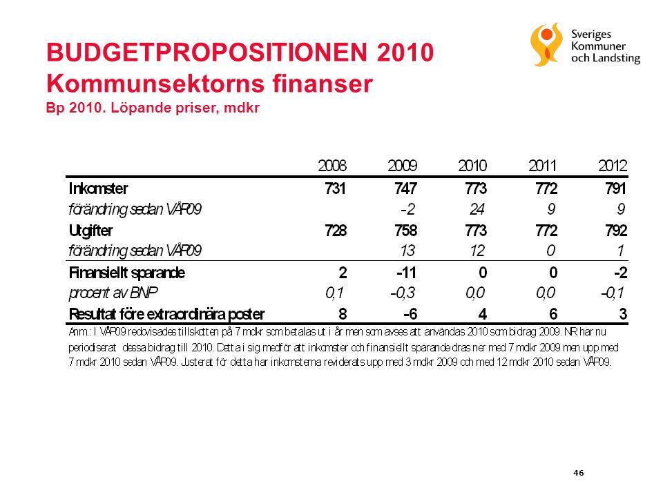 46 BUDGETPROPOSITIONEN 2010 Kommunsektorns finanser Bp 2010. Löpande priser, mdkr
