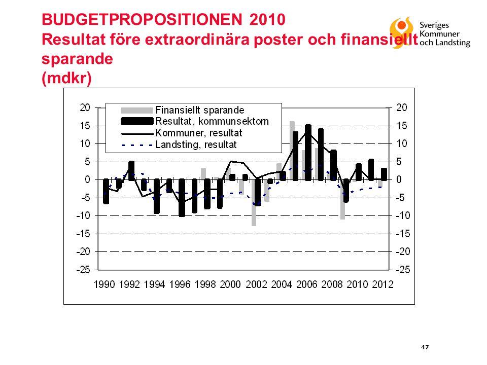 47 BUDGETPROPOSITIONEN 2010 Resultat före extraordinära poster och finansiellt sparande (mdkr)