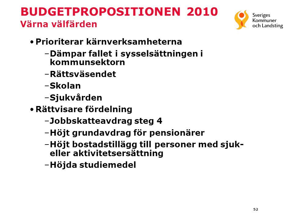 52 BUDGETPROPOSITIONEN 2010 Värna välfärden Prioriterar kärnverksamheterna –Dämpar fallet i sysselsättningen i kommunsektorn –Rättsväsendet –Skolan –Sjukvården Rättvisare fördelning –Jobbskatteavdrag steg 4 –Höjt grundavdrag för pensionärer –Höjt bostadstillägg till personer med sjuk- eller aktivitetsersättning –Höjda studiemedel
