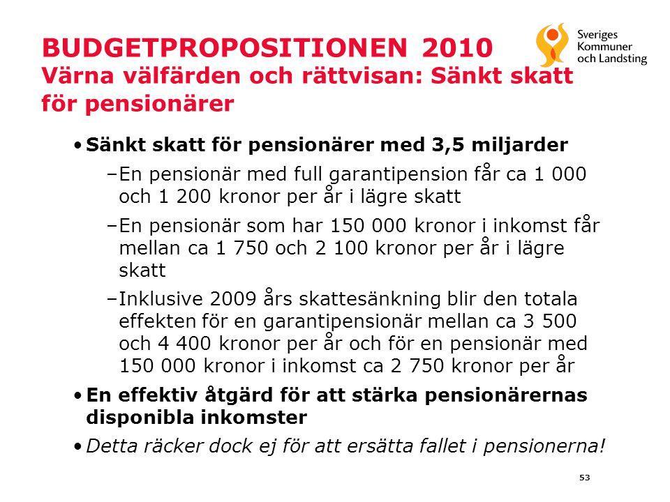 53 BUDGETPROPOSITIONEN 2010 Värna välfärden och rättvisan: Sänkt skatt för pensionärer Sänkt skatt för pensionärer med 3,5 miljarder –En pensionär med full garantipension får ca 1 000 och 1 200 kronor per år i lägre skatt –En pensionär som har 150 000 kronor i inkomst får mellan ca 1 750 och 2 100 kronor per år i lägre skatt –Inklusive 2009 års skattesänkning blir den totala effekten för en garantipensionär mellan ca 3 500 och 4 400 kronor per år och för en pensionär med 150 000 kronor i inkomst ca 2 750 kronor per år En effektiv åtgärd för att stärka pensionärernas disponibla inkomster Detta räcker dock ej för att ersätta fallet i pensionerna!