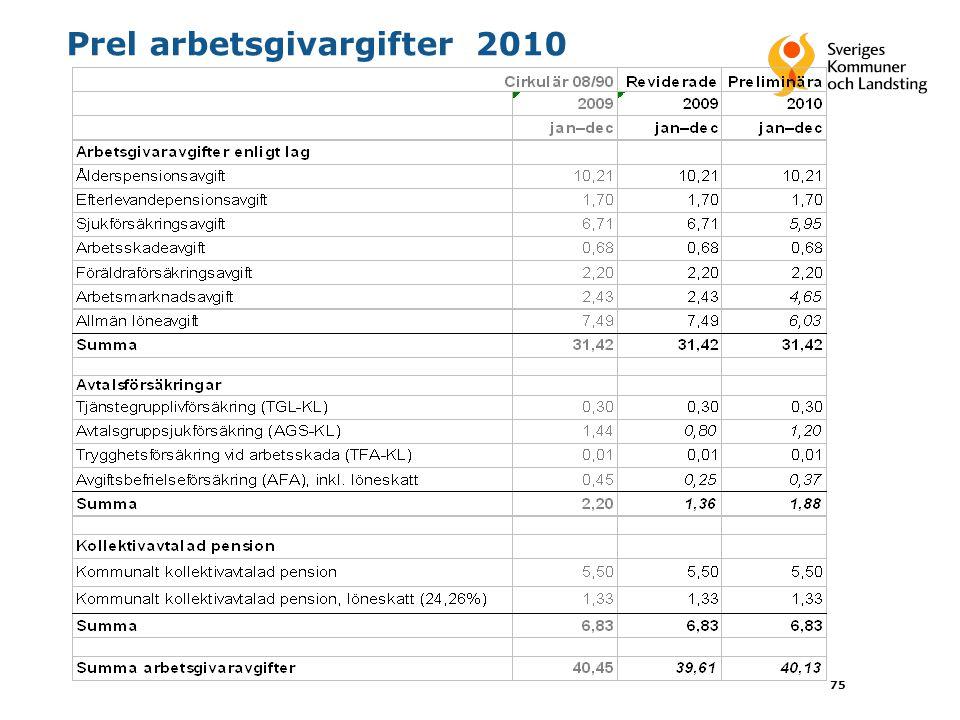 75 Prel arbetsgivargifter 2010