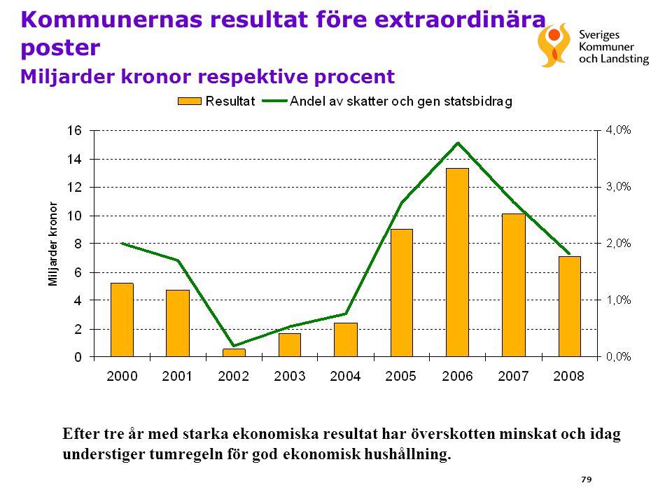 79 Efter tre år med starka ekonomiska resultat har överskotten minskat och idag understiger tumregeln för god ekonomisk hushållning.