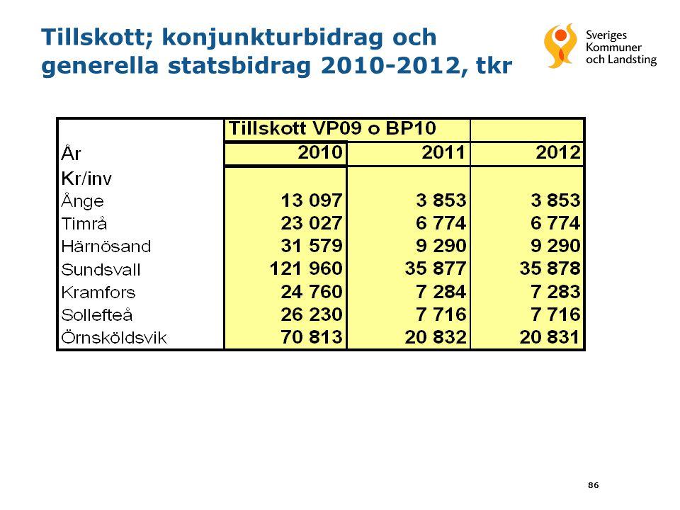 86 Tillskott; konjunkturbidrag och generella statsbidrag 2010-2012, tkr
